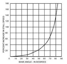 Load Factor Chart 1 20