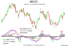 Stock Charts With Buy And Sell Signals Macd Moving Average Convergence Divergence Technical