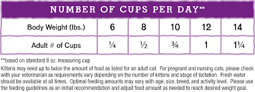 Cat Feeding Chart By Age Tummy Ticklin Turkey Freeze Dried Raw Dinner Morsels