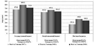 Курсовая работа Состав и структура государственных расходов и  Рисунок 5 Исполнение расходов государственного бюджета за 1 квартал 2008 года по сравнении с аналогичным периодом прошлого года