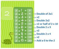 how to learn multiplication tables