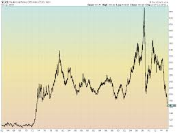 Commodity Index Chart Bear Market Drops Crb Commodity Index To 43 Year Lows