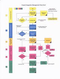 Pmp Process Chart 5th Edition Pmp Exam Prep Flow Charts 5th Edition Pgmp Pmp James L