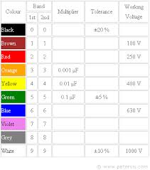 Polyester Capacitor Value Chart Capacitor Colour Code Tropical Fish