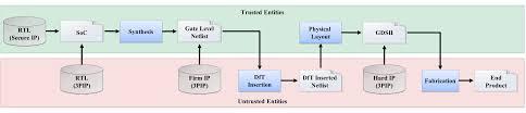 System On Chip Design Flow Hardware Trojan Detection Through Information Flow Security