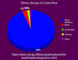 Culture Switzerland And Costa Rica