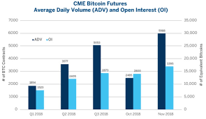 Cme Bitcoin Futures Chart Cme Bitcoin Futures 141 Volume Increase In November