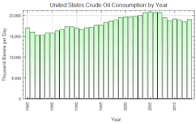 United States Crude Oil Consumption By Year Thousand