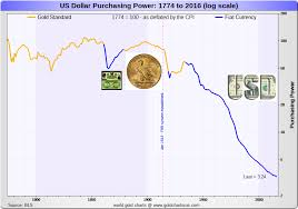 Buying Power Of The Dollar Chart Us Dollar Inflation Charts Full History