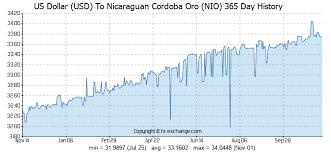 Us Dollar Usd To Nicaraguan Cordoba Oro Nio Currency