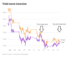 2 Year Treasury Rate Chart Yield Curve Nears Inversion Again As 2 Year Yield Approaches