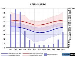 Cairns Ap Climate Averages And Extreme Weather Records