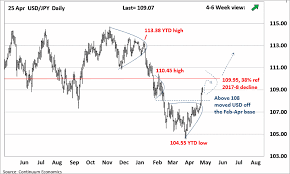 Usd Jpy Monthly Chart Forex Analysis Monthly View Chart Usd Jpy Update