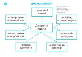 Анализ финансового состояния предприятия Реферат на тему джерела трудового права