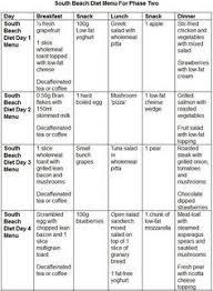 La Weight Loss Food Chart