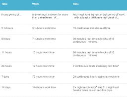 Fatigue Risk Management Chart Driving Hours Nolans Transport