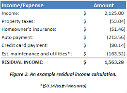 Residual com Myhecm Calculation - Reverse Mortgage Hecm Income Example