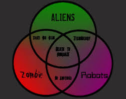 Zombie Alien Robot Venn Diagram Robot Zombie Gifts On Zazzle