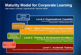 Training Strategy How Corporate Learning Drives Competitive Advantage