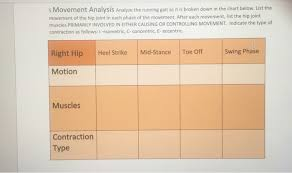 Solved 5 Movement Analysis Analyze The Running Gait As It