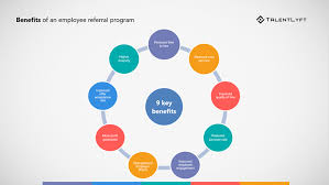 Employee Referal The Roi Of Your Employee Referral Program