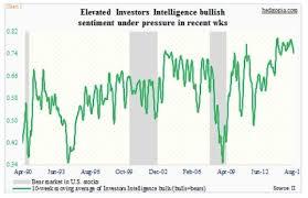 Making Sense Of Recent Market Sentiment Polls And Data