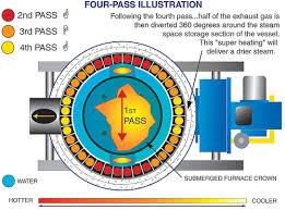 four pass high pressure vertical tubeless boilers 4vt cyclone four pass high pressure tubeless boilers