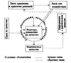 Реферат Контроль качества на производстве Рис 2Универсальная схема управления качеством продукции