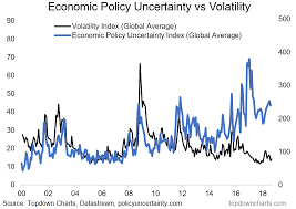 Chart Global Equity Volatility Vs Economic Policy