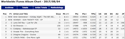 Itunes Holiday Chart Chart K Pop Is 1 And 2 On The Daily Ww Itunes Albums