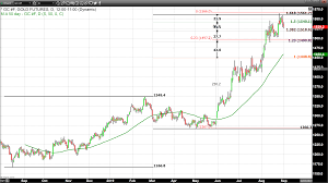 Kitco Gold Chart 6 Months Silver Gains Twice As Much As Gold This Month Kitco News