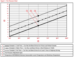 Tire Inflation Chart Tech Tip Toyota Tpms Inflation Math
