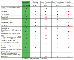 Computer Forensic Tools Comparison Chart Forensicsoft Inc Software Write Blockers And Other