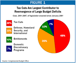 Tax Cuts Myths And Realities Center On Budget And Policy