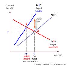 Negative Externality Graph Negative Externalities Third Party Costs Economics Online