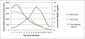 P1507 A Case Of Grade 3 Hepatotoxicity Due To Dasatinib