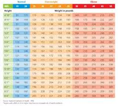 Height To Weight Ratio What Is The Exact Height To Weight Ratio For Clearing The