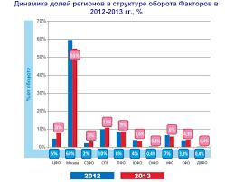 Факторинг как форма кредитования бизнеса в России на примере ООО  Рисунок 12 Доля факторинга на региональных рынках по объему операций