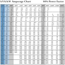Generator Kva To Amps Chart Kva To Amps Calculation
