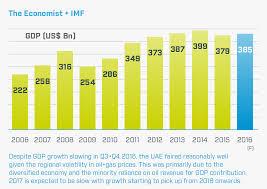 Uae Gdp Growth Chart Construction Intelligence Report United Arab Emirates