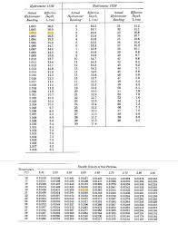 Hydrometer Reading Chart Grain Size Distribution Geotechnical Engineering 1 Portfolio