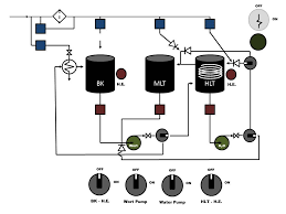 bad news brewery control panel home brew forums so now a much simpler panel and manual controls thus far i have 60a breaker in the main panel running a short jump via 6ga wire to a 50a gfci spa panel
