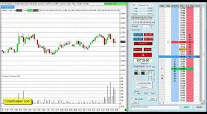 Djia Futures Chart Learn How To Scalp Dow Futures Ym Djia Index Live 1 Minute