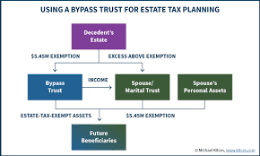 Living Trust Form Delectable Distributable Net Income Tax Rules For Bypass Trusts