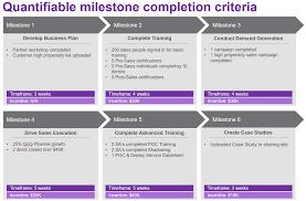 Company Milestones Example Are You Prepared To Prepare Your Channel