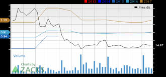 Fitbit Stock Quote Stunning Is Fitbit FIT Stock A Solid Choice Right Now Nasdaq
