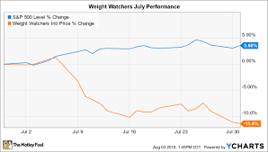 Weight Watchers 5 Chart Why Weight Watchers Stock Lost 11 In July The Motley Fool