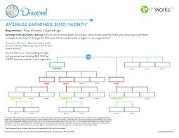 Diamond Chart It Works It Works Diamond Rank Chart