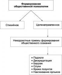 Общественная функция клинического психолога это что такое  Формирование общественной психологии