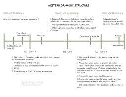 Screenplay Structure Chart Screenwriting Structure Chart Lights Film School
